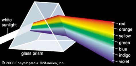 What Colors Make Up White Light by White Light Prism Britannica Homework Help