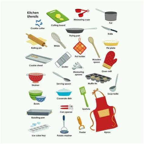 Name For Kitchen by Kitchen Utensils Kitchen Vocabulary