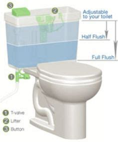 Eco Toilet For Cing by 1000 Images About Ecobathroom Toilets On Pinterest