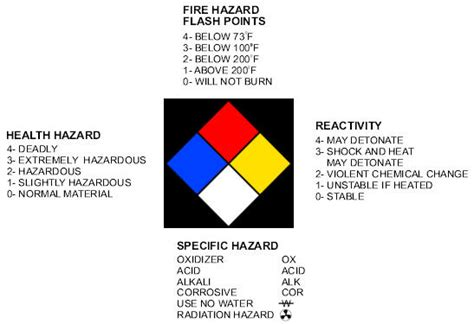blue section of the nfpa 704 diamond image gallery nfpa 704 health