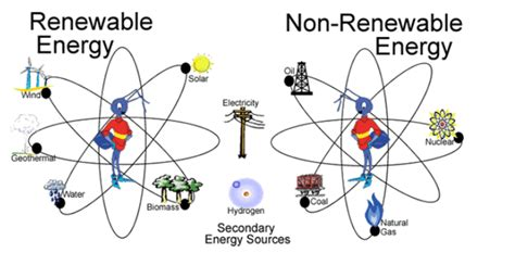 Renewable Energy Versus The Environment by Renewable Energy Nonrenewable Energy Thinglink