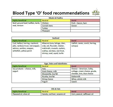 blood type diet chart 30 blood type diet charts printable tables template lab