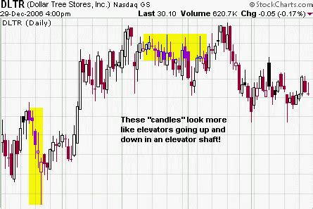 candlestick pattern theory swing trading blog candlestick patterns and the action