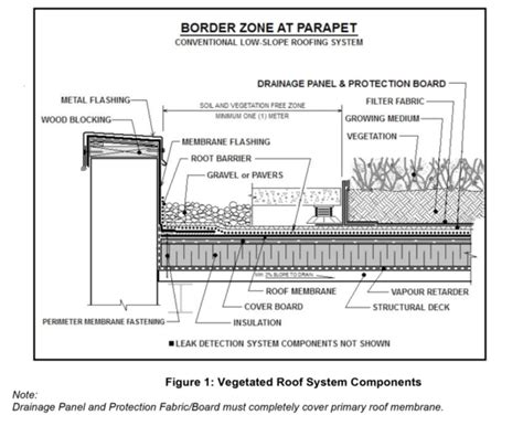 2d Drafting Online mb section 11 vegetated green roof systems arca