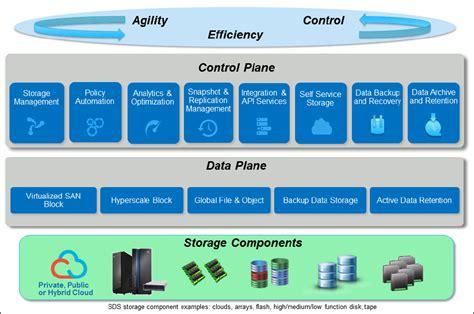 big benefits  software defined storage ibm