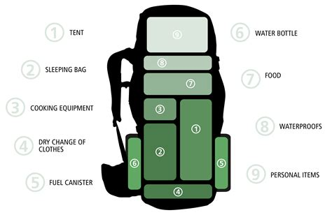 best way to pack a suitcase diagram how to pack a rucksack cotswold outdoor