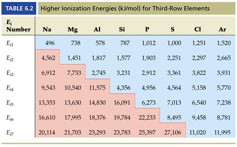 Ionization Energy Table by Ionization Ionization Graph