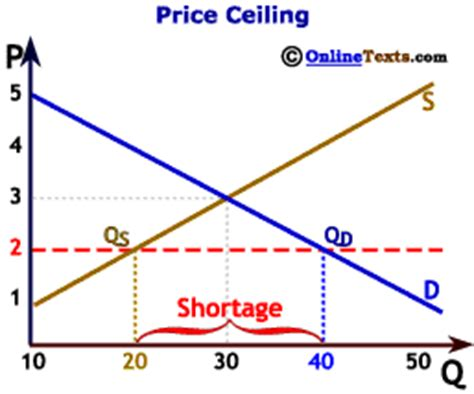 What Is One Effect Of A Price Ceiling by Mrski Apecon 2008 Chapter Six