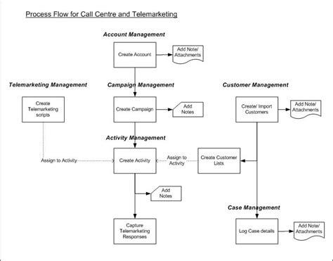 call center process flow diagram process flows