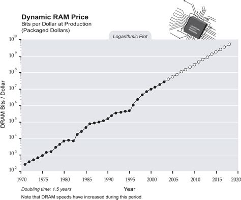 ram price history science what will computers be like page 5 orbiter forum
