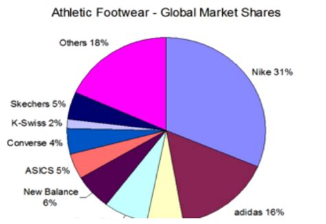 athletic shoes market footwear industry i got sole