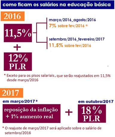 dissdio 2016 dos frentistas dissdio dos frentistas cinas e regio dissdio dos