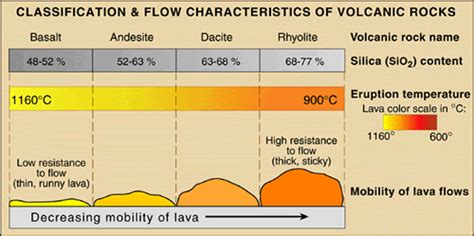 How Does A Lava L Work by Volcano Picture Glossary Lava Types