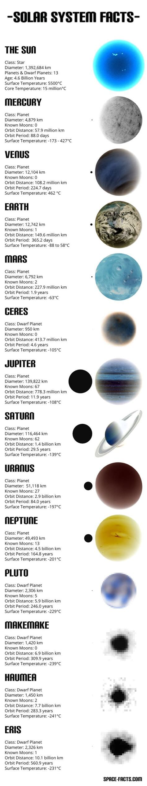 8 Facts On The Solar System by Solar System Information Solar System And Solar On