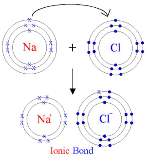tutorial ionic bond esss2e1science simple concepts of atoms and molecules