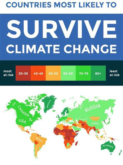 uk one of top countries most likely to survive climate