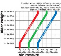 Tire Air Pressure Summer Tech Tidbit Tire Pressure And You