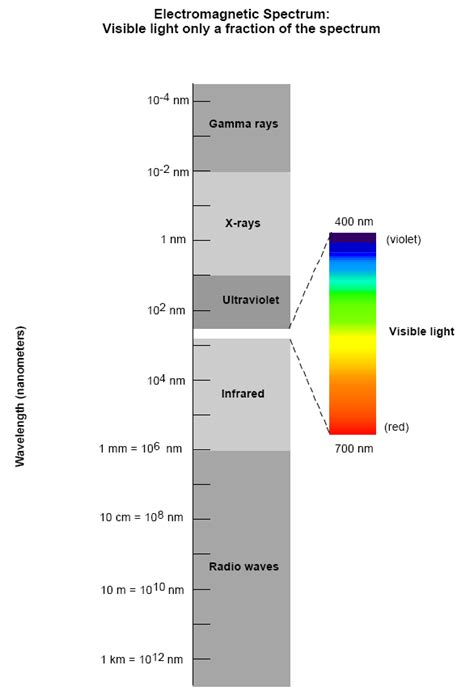 what is the order of colors with increasing temperature astronomy