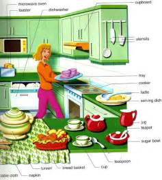 Learn Kitchen Design Kitchen Vocabulary Words And Pictures