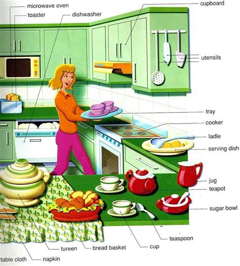 Kitchen vocabulary   English words and pictures