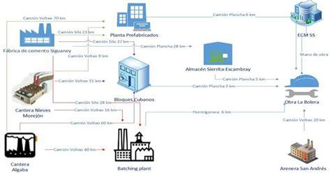 cadenas productivas construccion eco eficiencia en la cadena productiva de construcci 243 n de