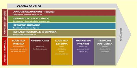 cadena de valor digital blogs mercadotecnia digital 2015 creaci 242 n de valor y