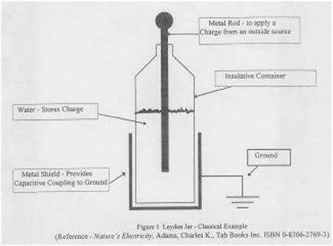 how to make a plastic bottle capacitor esd journal the esd electrostatics magazine