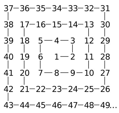 pattern between prime numbers a 22 million digits long prime number has been discovered