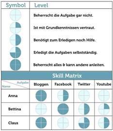 Bewerbung Language Skills 85 Best Agile Lean Tps Y Sixsigma Images On