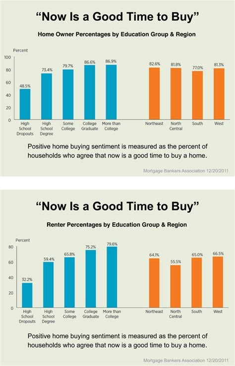 is this a good time to buy a house now is a good time to buy shorewest latest news our
