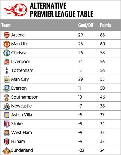 epl table result live english premier league result and table standing