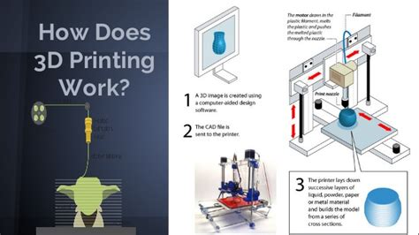 how work presentation vcu ot 3d printing
