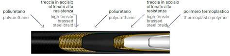 treccia interna tubi con treccia metallica kevlar tpmk unigasket