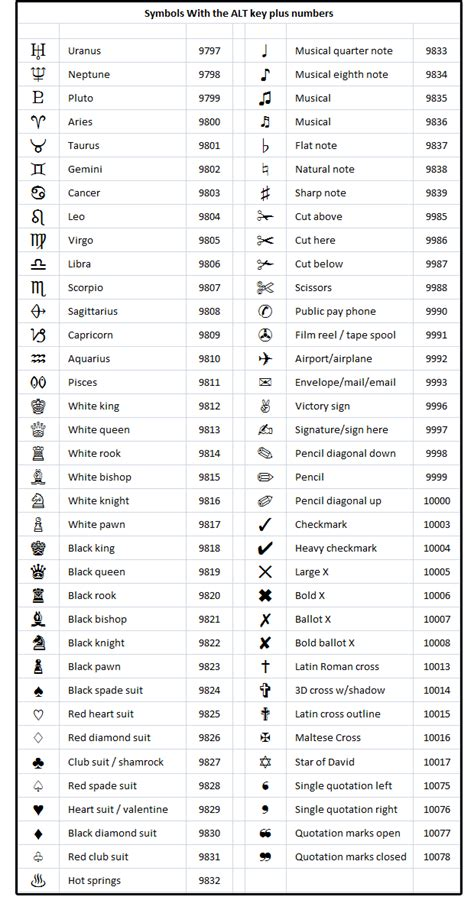 Examples Of Resume Names by How To Get Special Characters Using Alt Key Codes Or The