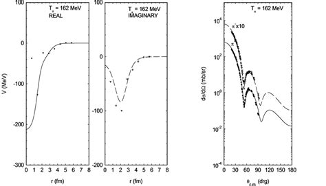 reaction cross section analyses of π 177 12c elastic scattering and reaction