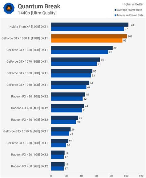 gpu bench nvidia geforce gtx 1080 ti review techspot india