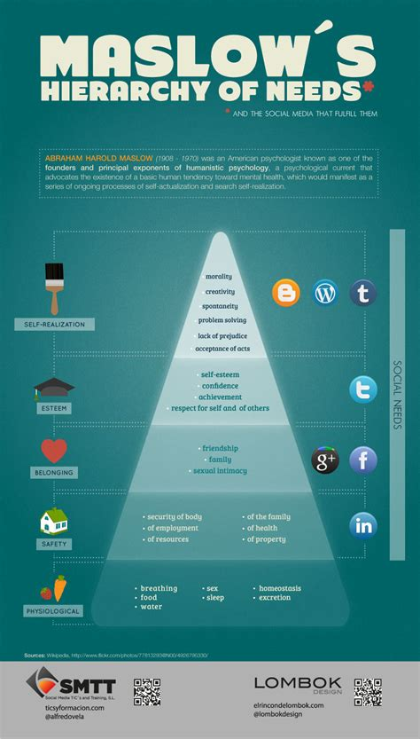 mobile graphics hierarchy maslow s hierarchy of needs social media rapidbi