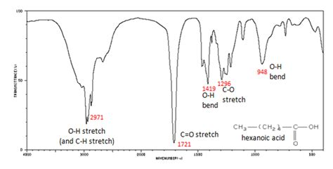 ir spectrum analysis 12 8 infrared spectra of some common functional groups