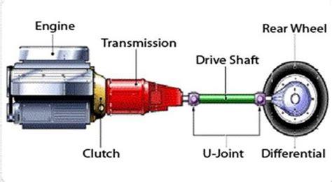 car gearbox diagram catia v5 tutorials transmission system