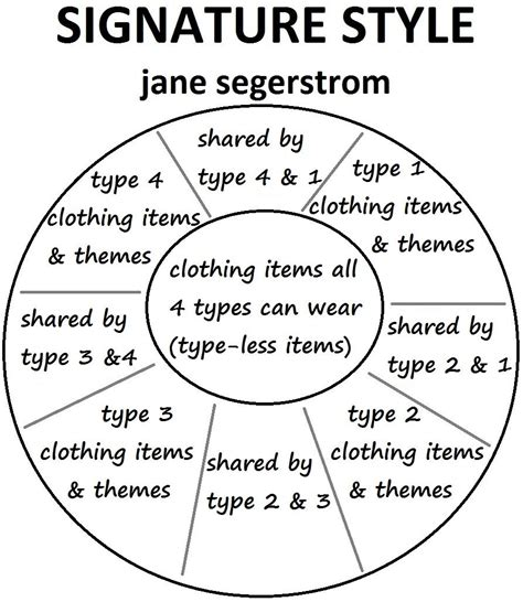 Outer Personal Style P S diagram explains segerstrom s style strategy book