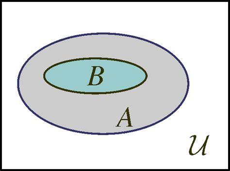 sets subsets and venn diagrams set theory