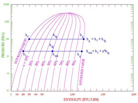 pressure enthalpy diagram for steam steam p h diagram