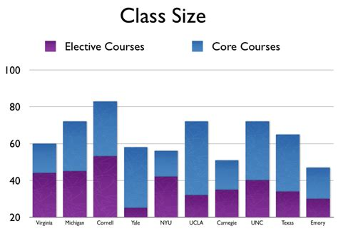 Mba Class Size Comparison how b school class sizes stack up