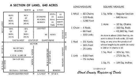 section of land section of land cloud county kansas