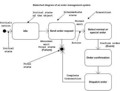 uml statechart diagram exles uml sureshdevang