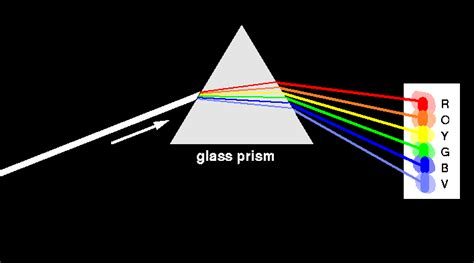 color prism surfing for sunbeams the sun emits light at many wavelengths