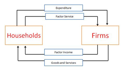 two sector circular flow diagram circular flow of income in four sector economy