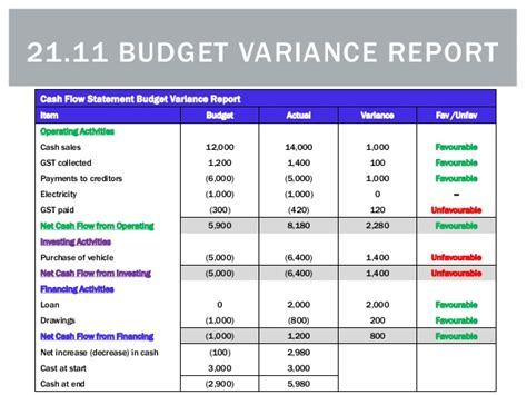 budget variance report template budgeted income statement template the gallery for gt salon