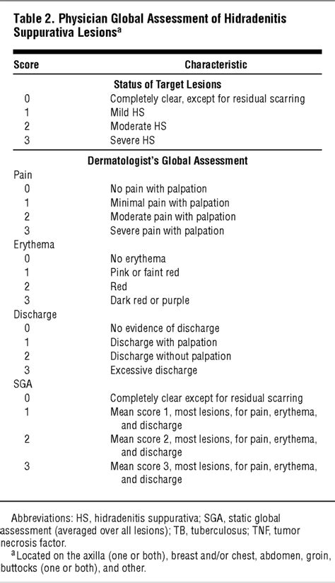 Treatment of Hidradenitis Suppurativa With Etanercept