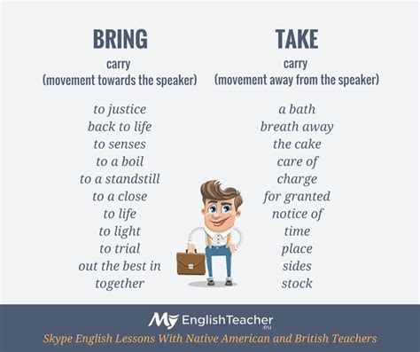 How Does It Take To On A House by Difference Between Bring And Take Myenglishteacher Eu